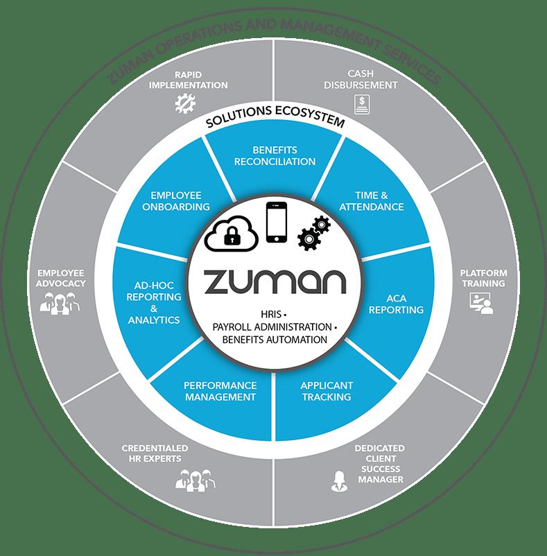 Zuman_HRBPaaS_Complete_web